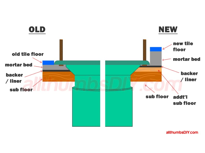 Commode Flange Installation