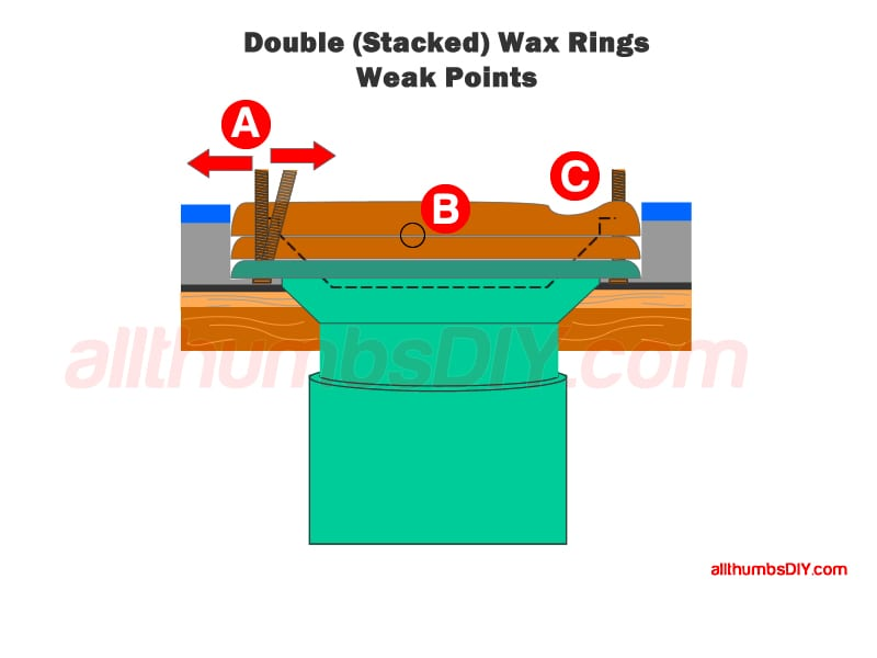 Correct Toilet Flange Height