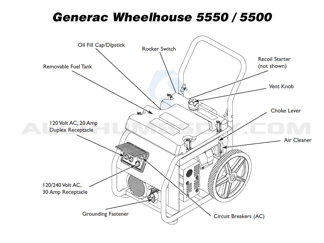 Fast And Easy Fix For Your Generac Wheelhouse