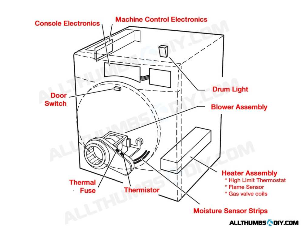 medium resolution of duet dryer diagram wiring source u2022 at fixing rhe wire harness in a whirlpool duet