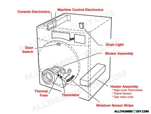 small resolution of duet dryer diagram wiring source u2022 at fixing rhe wire harness in a whirlpool duet