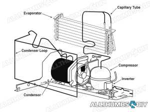 How to Fix a GE Profile Refrigerator that is Not Cooling