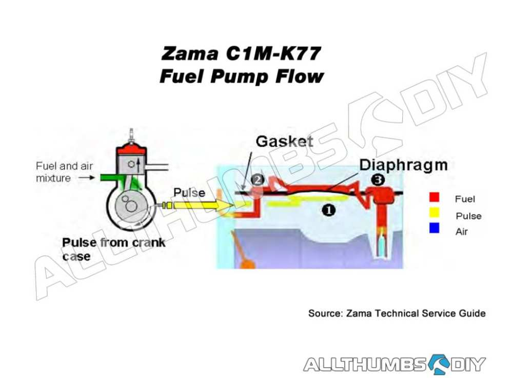 medium resolution of zama carburetor fuel line diagram wiring diagram craftsman gas leaf blower repair craftsman leaf blower manual pdf