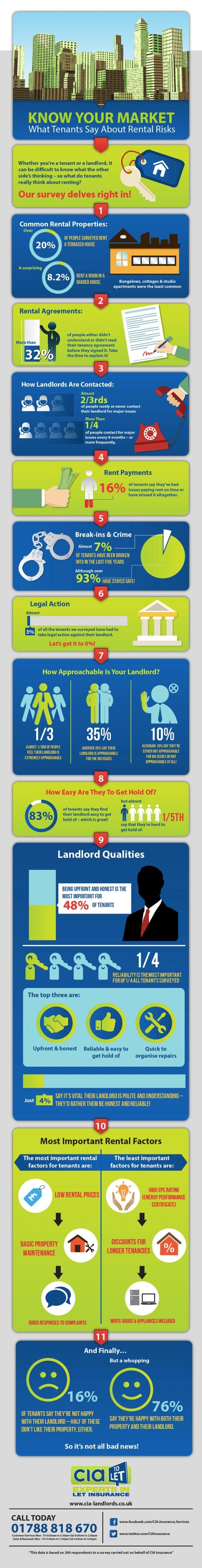 tenant-survey