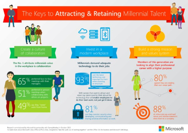 Infographic, Millennial Workforce Research