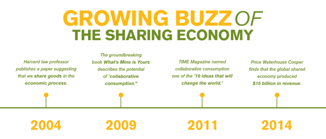 Growth-of-Sharing-Economy-Timeline