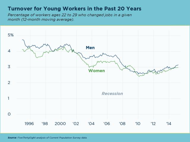 Retaining-Millennials-Graph