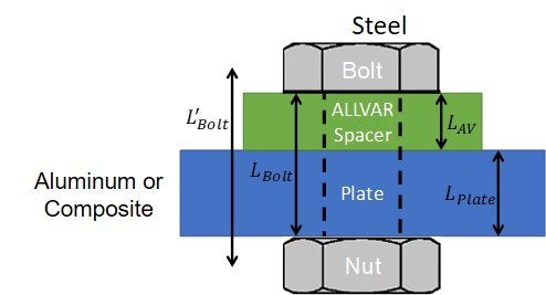Use thermal mismatch to your advantage with negative thermal expansion ALLVAR spacers.