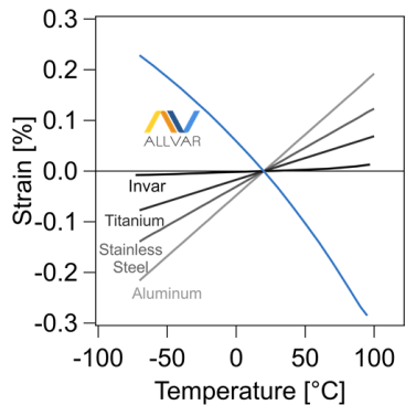 Negative thermal expansion ALLVAR alloys with negative strain compared to invar, tiitanium, stainless steel, and aluminum
