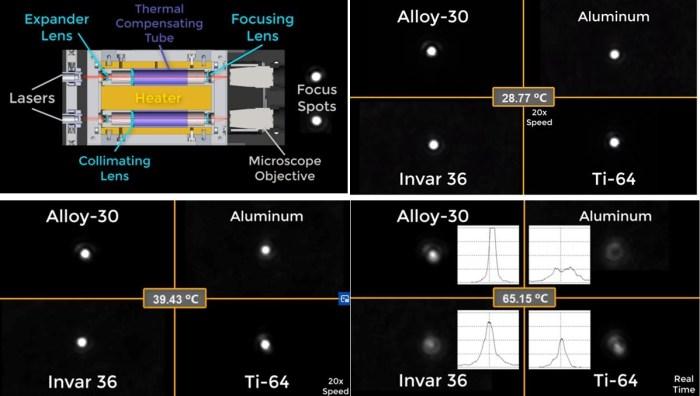 Negative thermal expansion demonstrator to athermalize optics