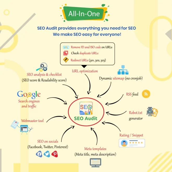 Read more about the article SEO Audit Module (1.7) 2.3.7 – Best SEO Practices