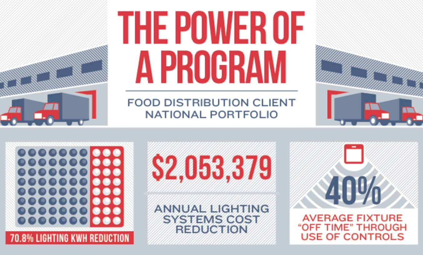 National Food Distribution Project Stats