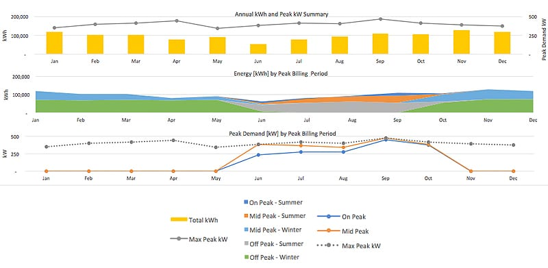 Graph Detailing Energy Usage