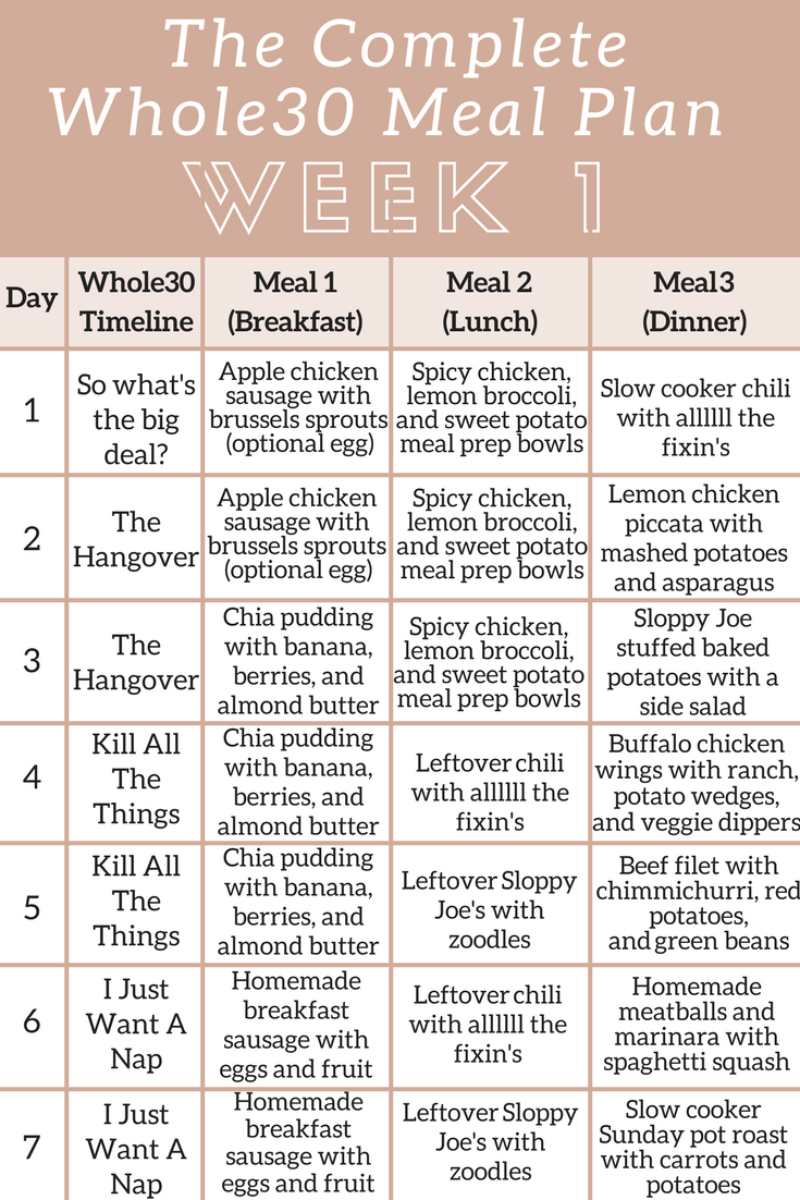 the complete whole30 meal planning guide and grocery list week 1