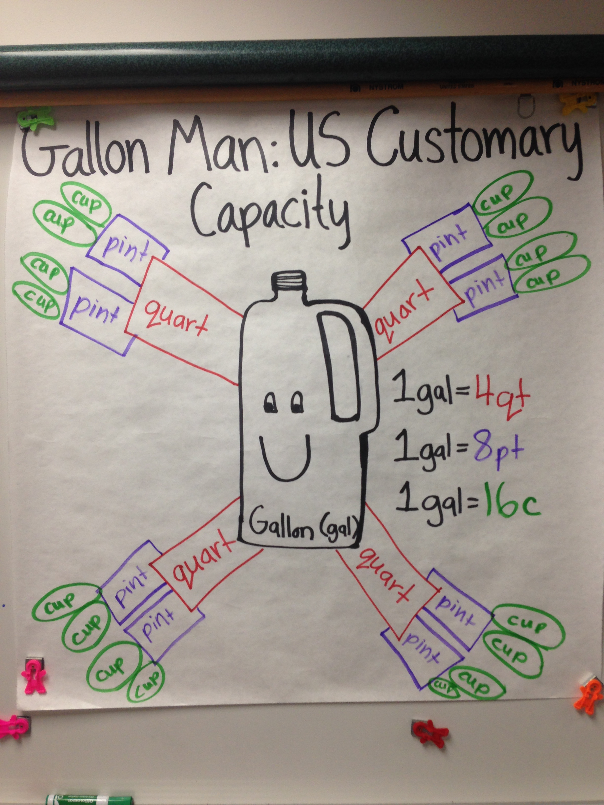 Metric Gallon Man