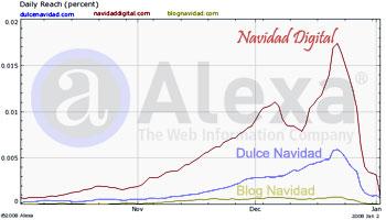 Ranking webs de Navidad