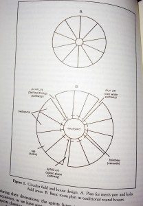Circular Plan of Houses & Fields