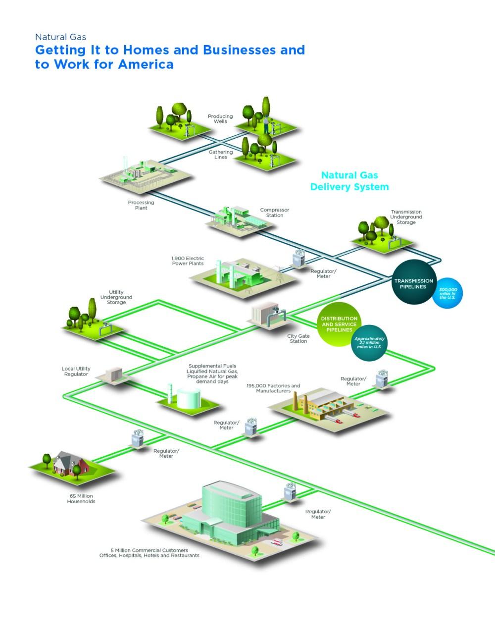medium resolution of natural ga plumbing diagram