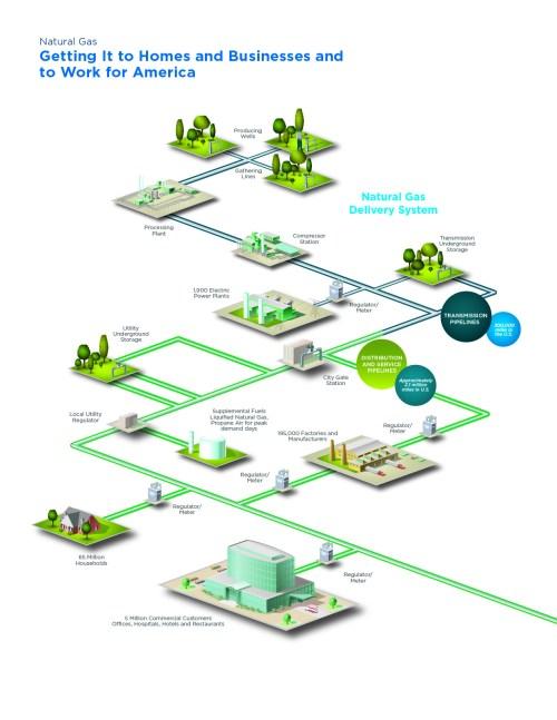 small resolution of natural ga plumbing diagram