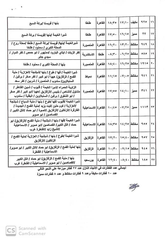 مواعيد القطارات المتجهة من القاهرة للمحافظات اليوم الجمعة 27 3 2020 جريدة المال