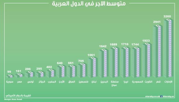 تعرف إلى متوسط الأجور في الدول العربية موقع قناة المنار