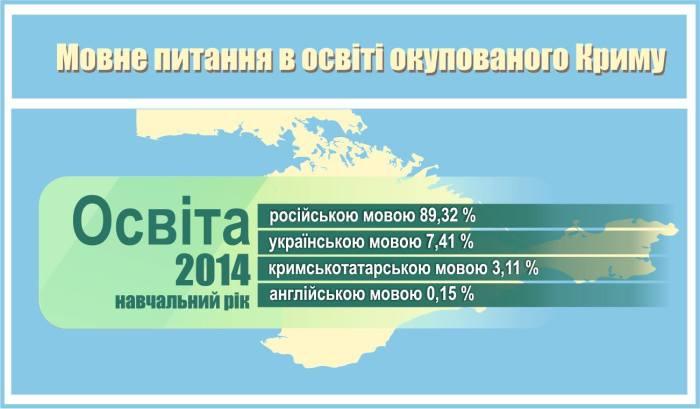 освіта-2014