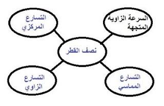 اكمل خريطة المفاهيم ادناه باستخدام المصطلحات التالية التسارع الزاوي
