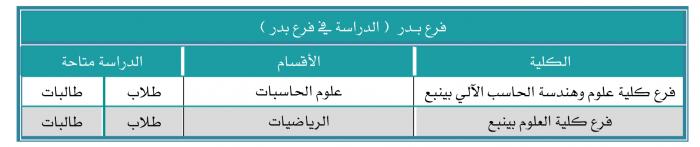 تخصصات العلمي للبنات في السعودية 2022