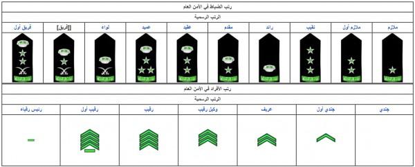 ترتيب رتب الضباط في السعودية