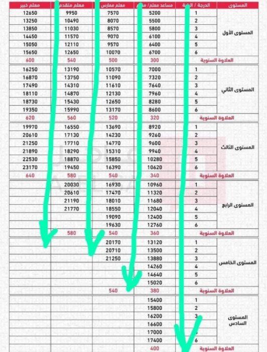 جدول السلم الوظيفي الجديد للمعلمين 1443