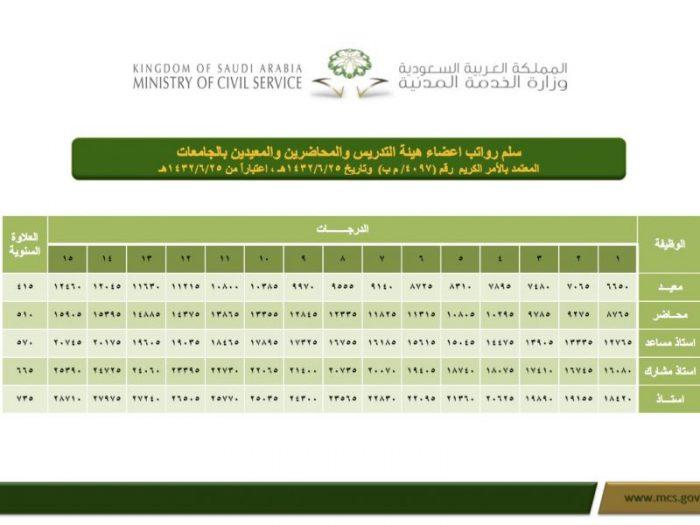 سلم رواتب أعضاء هيئة التدريس السعوديين 1443