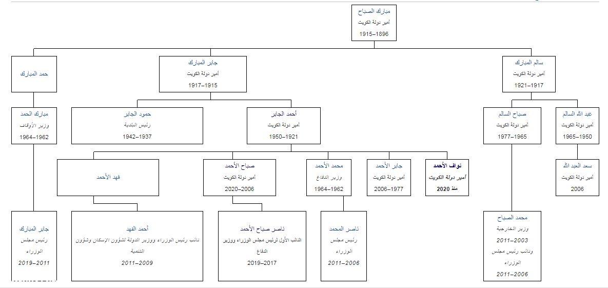 شجرة عائلة الصباح الكويتية كاملة