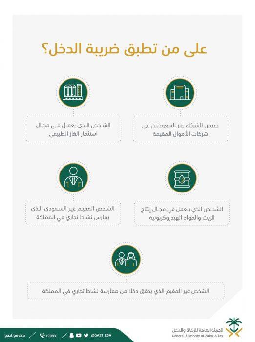 ضريبة الدخل على الرواتب في السعودية 1443