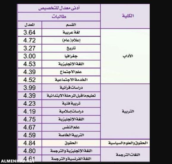 نسب القبول في جامعة الملك سعود 1443