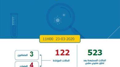 Photo of كورونا-المغرب.. 7 حالات جديدة والإصابات المستبعدة 523