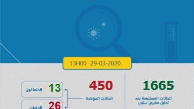 Photo of كورونا-المغرب.. وزارة الصحة تعلن ارتفاع عدد الإصابات المؤكدة بالفيروس إلى 450