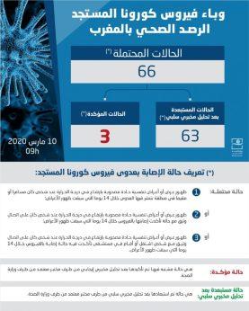 الرصد الصحي - وزارة الصحة المغربية