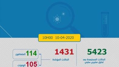 Photo of كورونا-المغرب : تسجيل 57 حالة جديدة وارتفاع إجمالي الإصابات إلى 1431