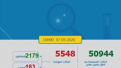 Photo of كورونا-المغرب.. الإعلان عن تسجيل 140 حالة جديدة وإجمالي الإصابات بلغ 5548