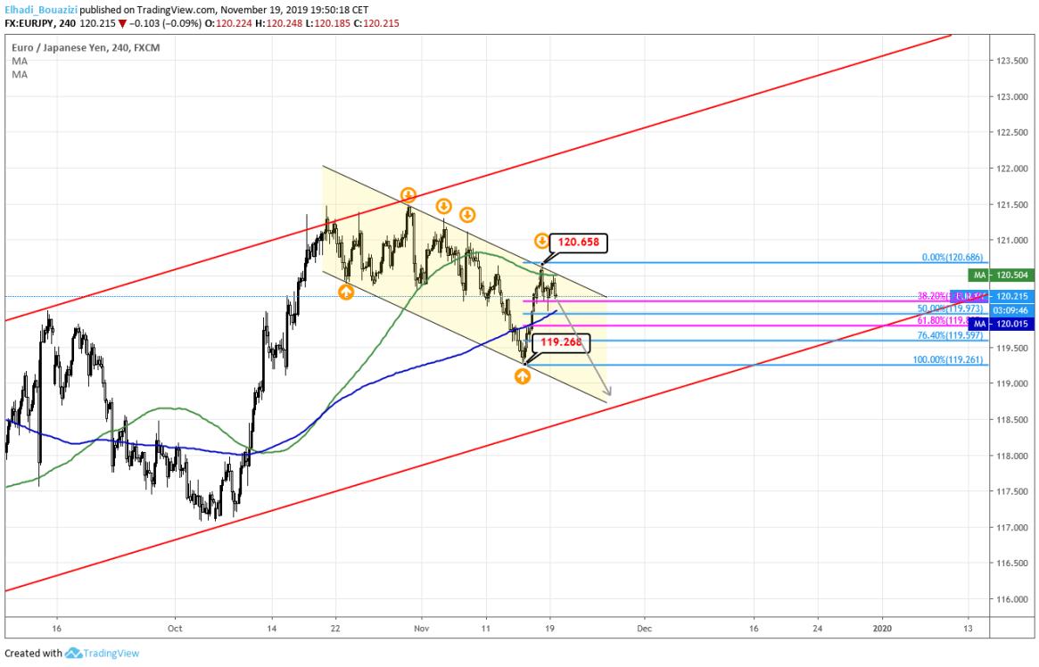 اليورو ين 4سا