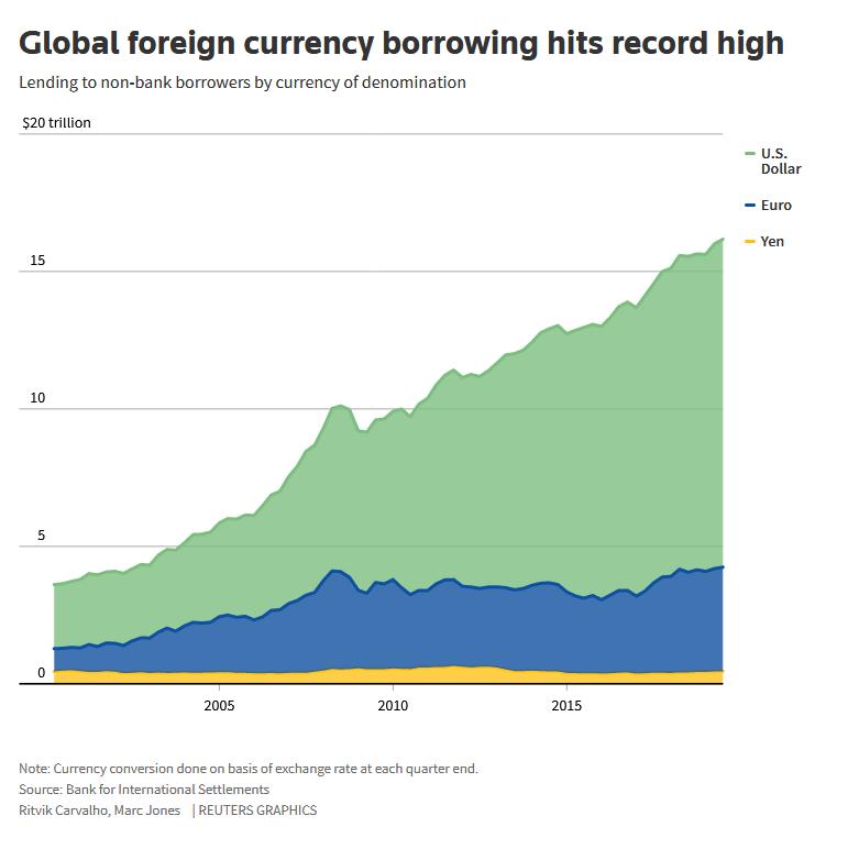 BIS حجم الديون العالمية الدولار