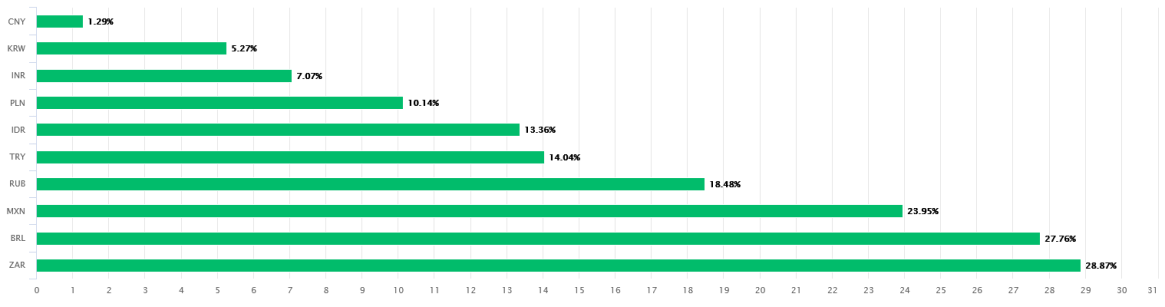 USD Performance أداء الدولار مقابل عملات الأسواق الناشئة