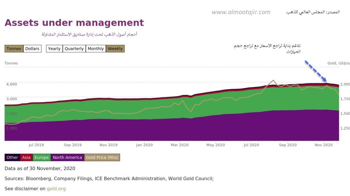 أصول الذهب تحت إدارة صناديق الاستثمار المتداولة ETFs