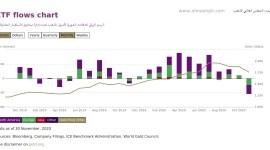 صناديق الاستثمار تقلص حيازاتها من الذهب، هل ستبدأ الأسعار بالتراجع؟ ليس بالضرورة