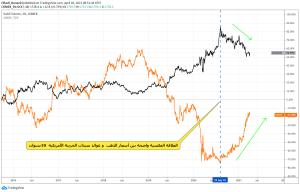 بين أسعار الذهب و عوائد سندات الخزينة الأمريكية