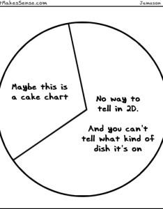 also cake pie chart rh almostmakessense