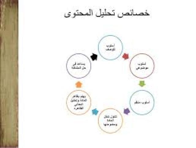 خصائص تحليل المحتوى في تحضير درس