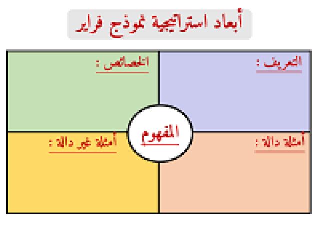 ابعاد استراتيجية نموذج فراير