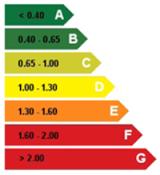 calificacion energetica