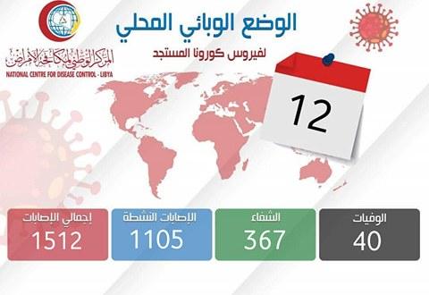 ليبيا تسجل (79) إصابة بكورونا نصفها في العاصمة طرابلس بعد الكشف عن (1232) عينة